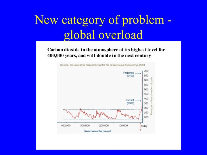 New category of problem - global overload