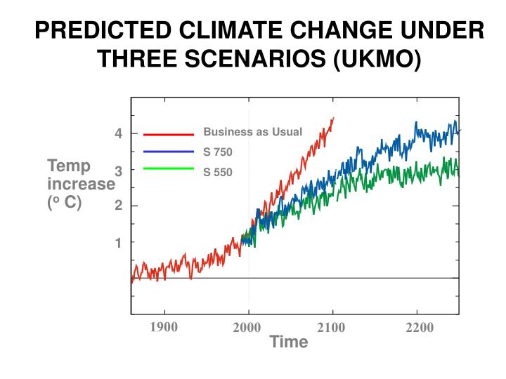 PREDICTED CLIMATE CHANGE UNDER THREE SCENARIOS (UKMO)