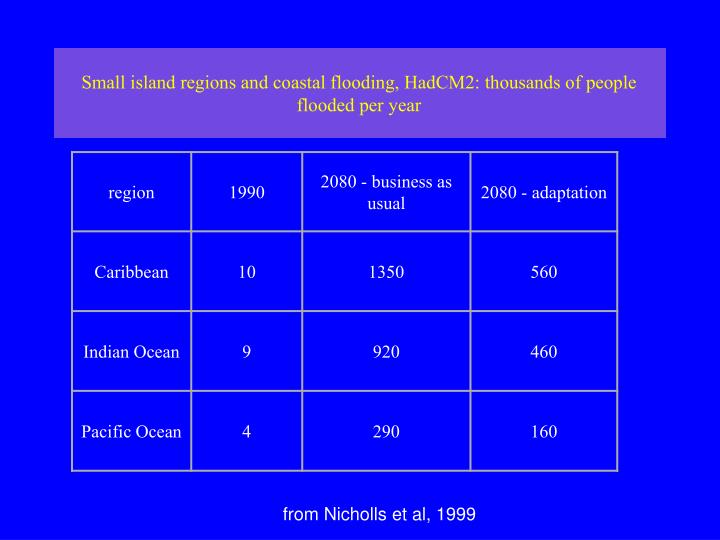Small island regions and coastal flooding, HadCM2: thousands of people flooded per year