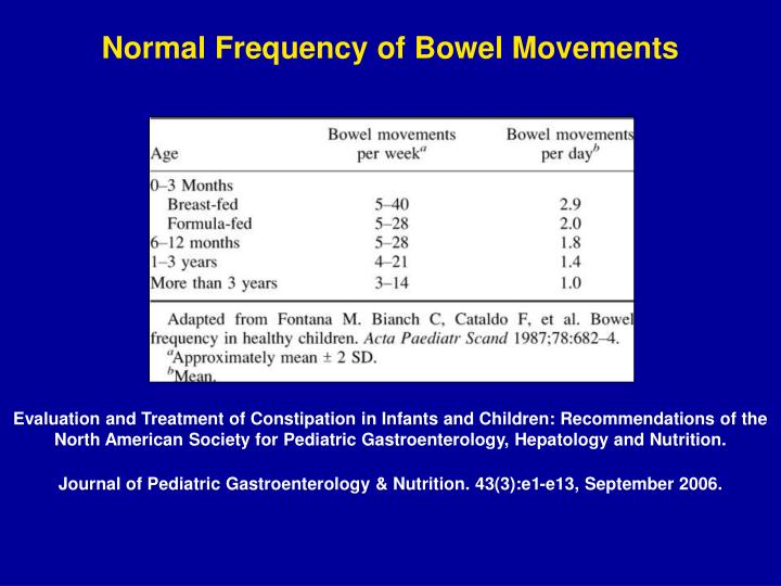 Normal Frequency of Bowel Movements