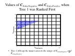 values of c falsenegative and c falsepositive when tree 1 was ranked first