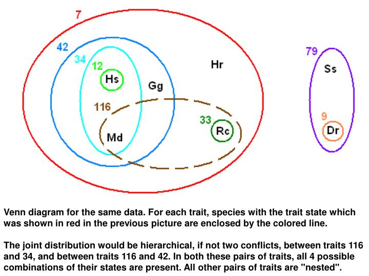 Venn diagram for the same data. For each trait, species with the trait state which was shown in red in the previous picture are enclosed by the colored line.