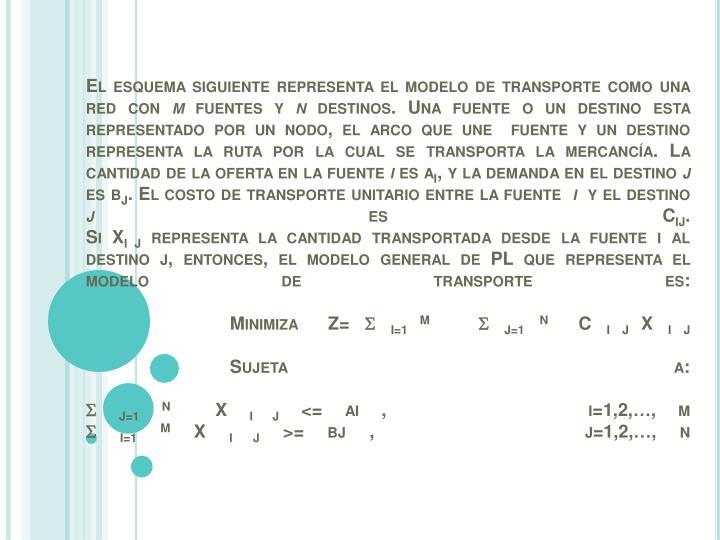 El esquema siguiente representa el modelo de transporte como una red con