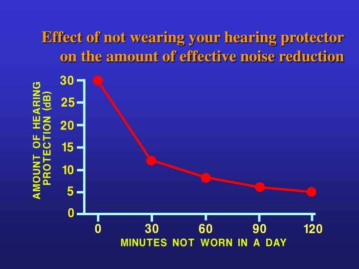 Effect of not wearing your hearing protector