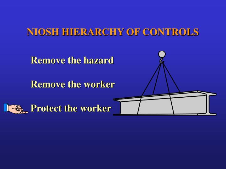 NIOSH HIERARCHY OF CONTROLS