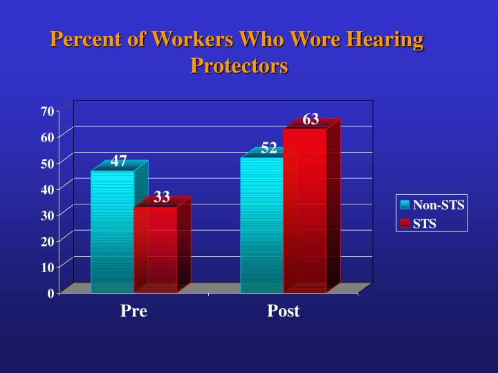 Percent of Workers Who Wore Hearing