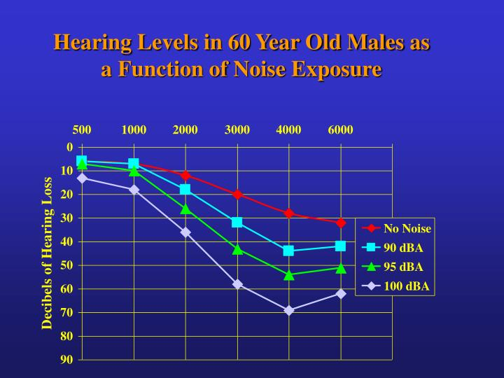 Hearing Levels in 60 Year Old Males as