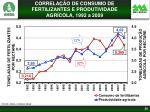 correla o de consumo de fertilizantes e produtividade agr cola 1992 a 2009