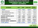 entrega de fertilizantes ao consumidor final 2007 2008 janeiro a dezembro