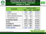 entrega de fertilizantes ao consumidor final 2008 2009 janeiro a junho
