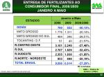 entrega de fertilizantes ao consumidor final 2008 2009 janeiro a maio