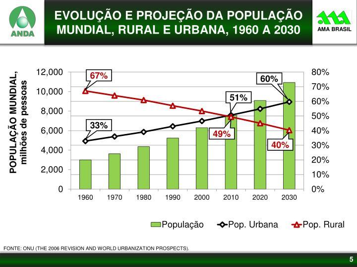 EVOLUÇÃO E PROJEÇÃO DA POPULA
