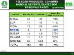 rela o produ o consumo mundial de fertilizantes dos principais pa ses