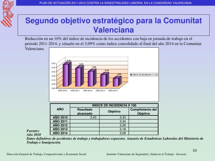 PLAN DE ACTUACIÓN 2011-2012 CONTRA LA SINIESTRALIDAD LABORAL EN LA COMUNIDAD VALENCIANA