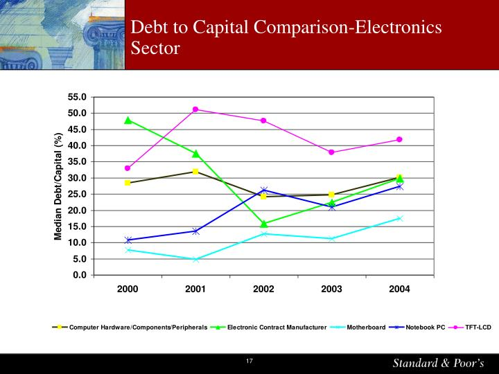 Debt to Capital Comparison-Electronics Sector