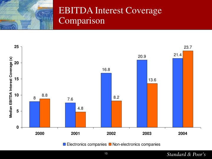 EBITDA Interest Coverage Comparison