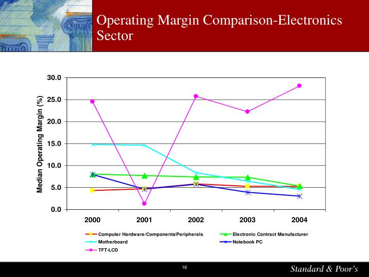 Operating Margin Comparison-Electronics Sector