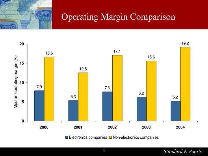 Operating Margin Comparison