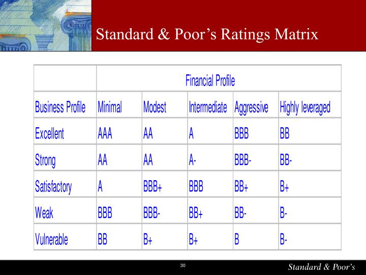 Standard & Poor's Ratings Matrix