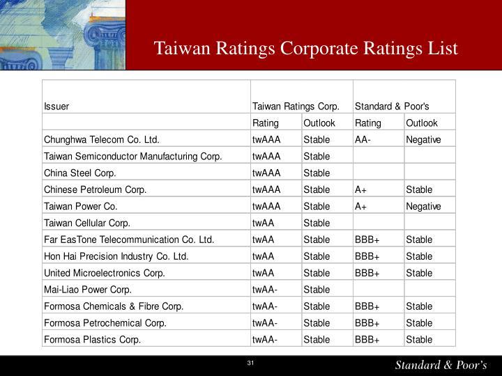Taiwan Ratings Corporate Ratings List