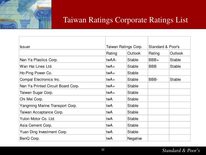 Taiwan Ratings Corporate Ratings List