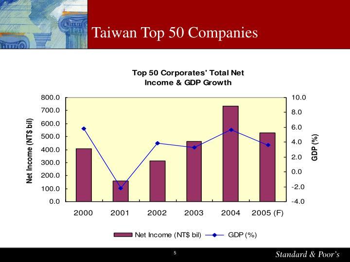 Taiwan Top 50 Companies