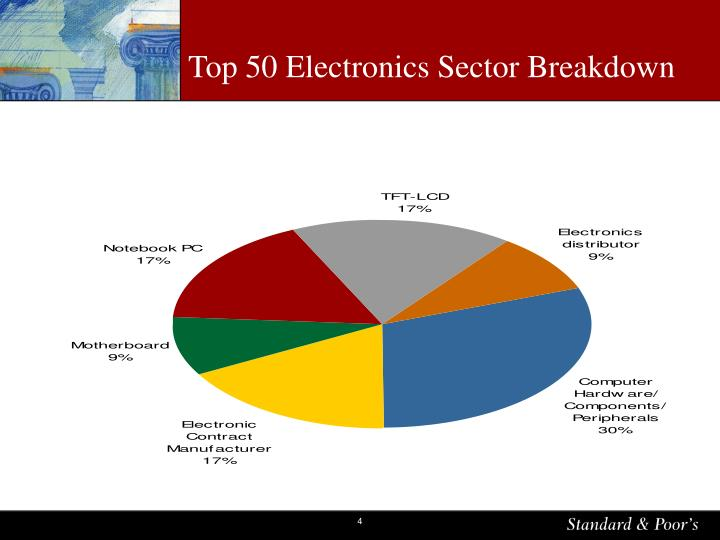 Top 50 Electronics Sector Breakdown