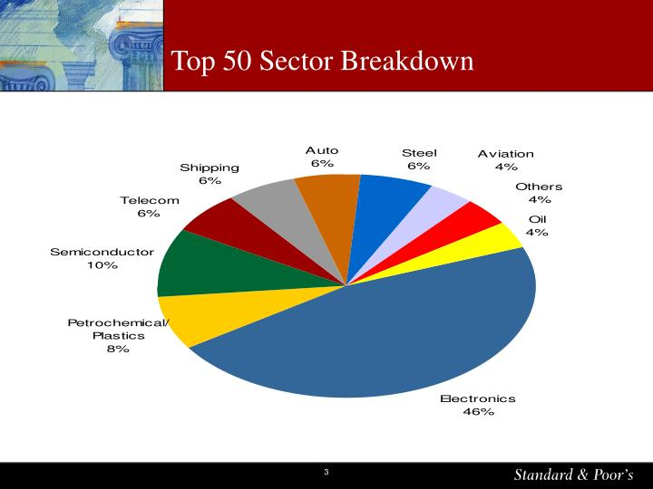 Top 50 Sector Breakdown