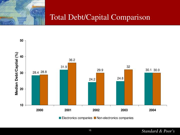 Total Debt/Capital Comparison