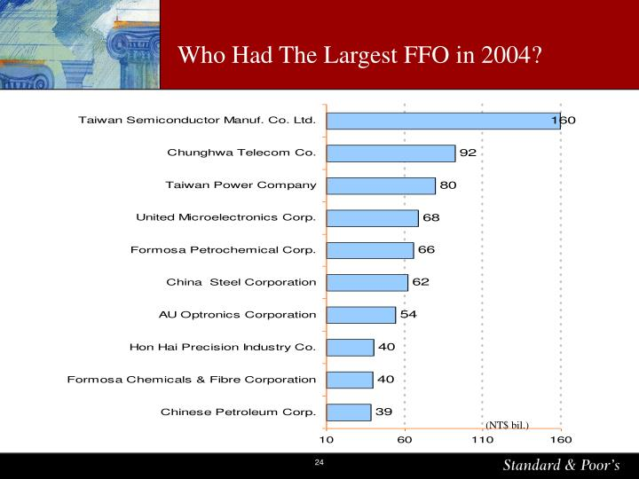 Who Had The Largest FFO in 2004?