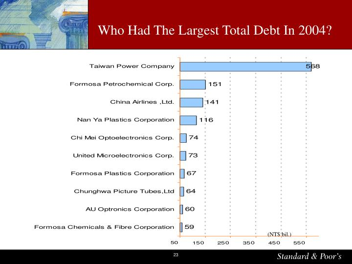 Who Had The Largest Total Debt In 2004?