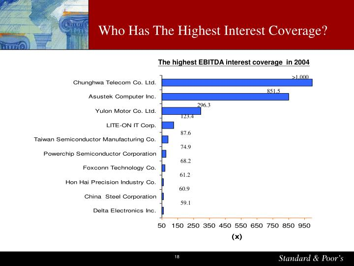 Who Has The Highest Interest Coverage?