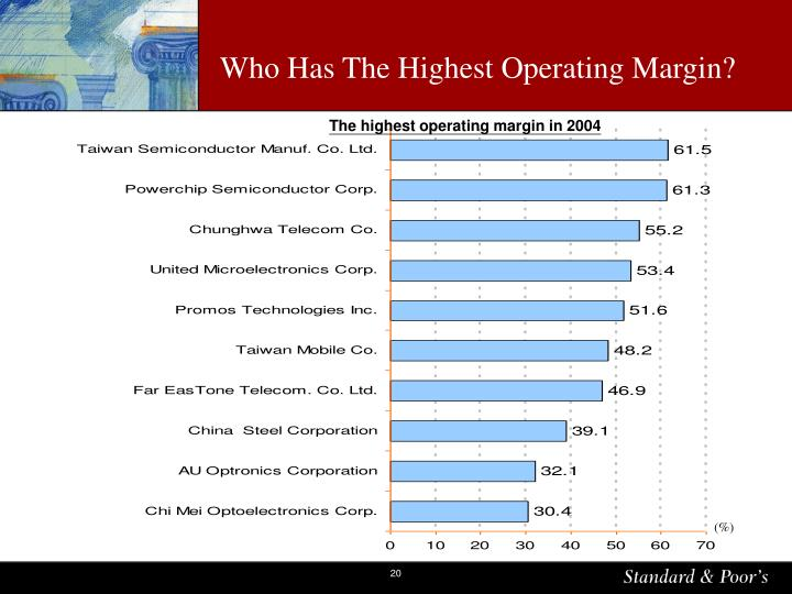 Who Has The Highest Operating Margin?