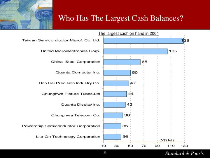 Who Has The Largest Cash Balances?