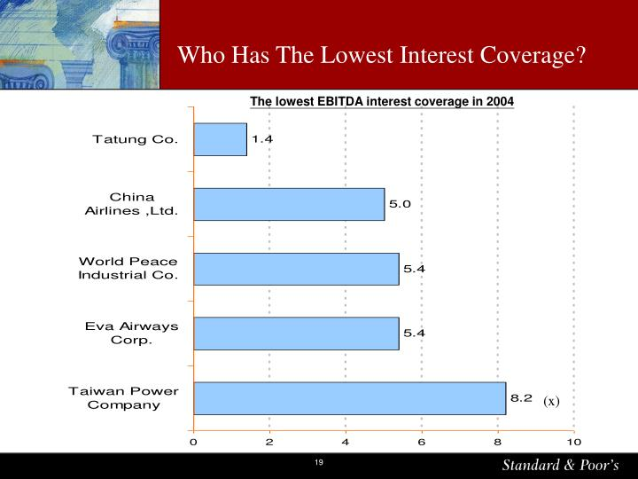 Who Has The Lowest Interest Coverage?