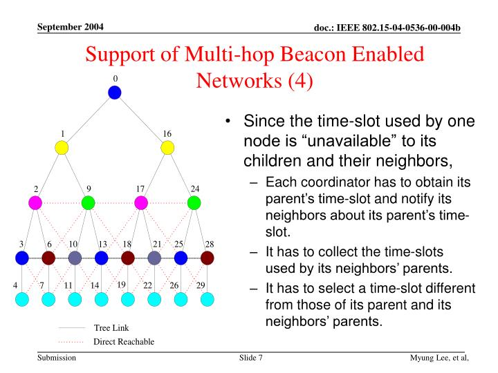 Support of Multi-hop Beacon Enabled Networks (4)