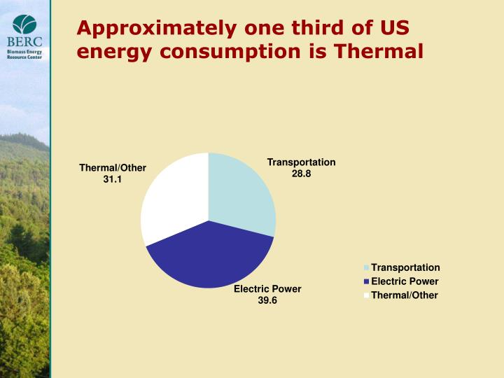 Approximately one third of US energy consumption is Thermal
