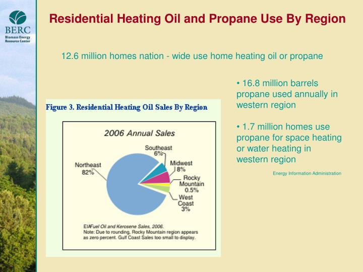 Residential Heating Oil and Propane Use By Region