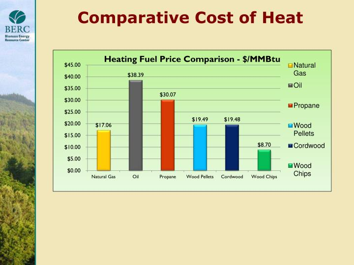 Comparative Cost of Heat