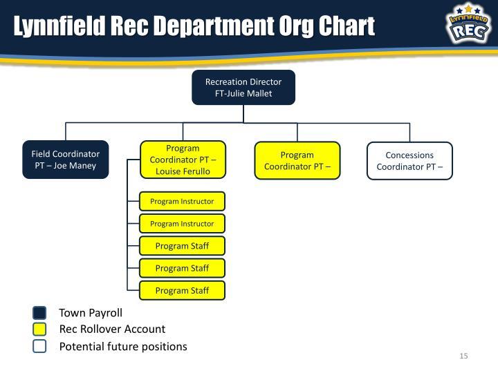 Lynnfield Rec Department Org Chart