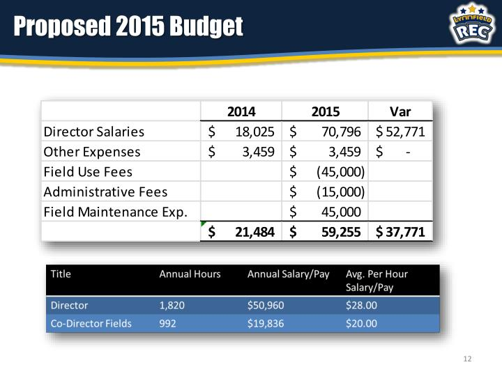 Proposed 2015 Budget