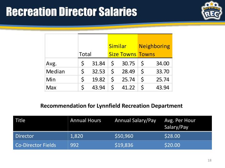 Recreation Director Salaries