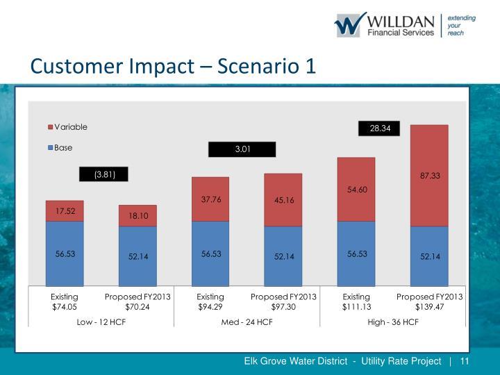 Customer Impact – Scenario 1
