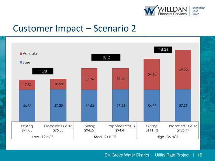 Customer Impact – Scenario 2