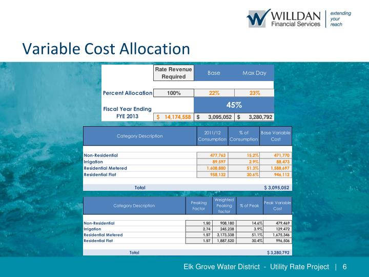 Variable Cost Allocation