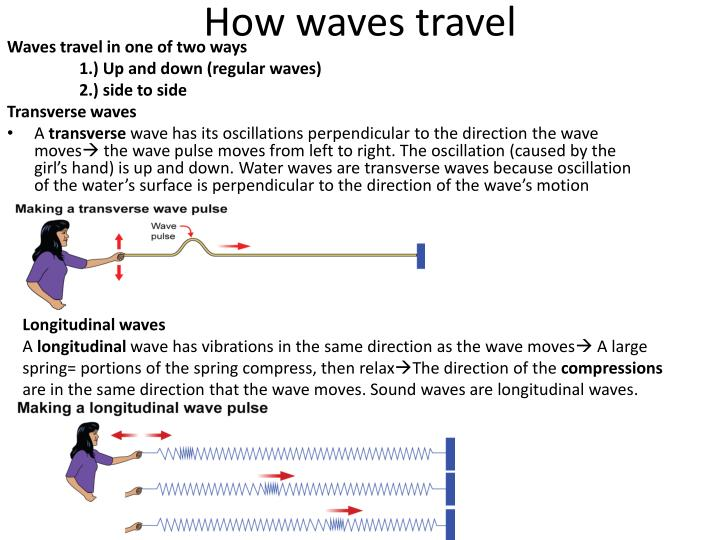 How waves travel
