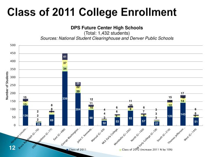 Class of 2011 College Enrollment