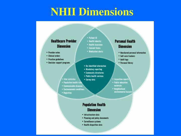NHII Dimensions