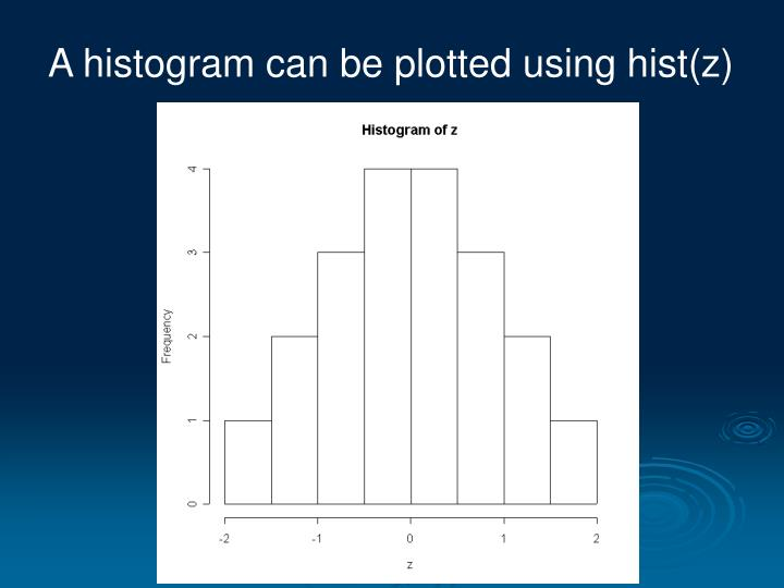 A histogram can be plotted using hist(z)