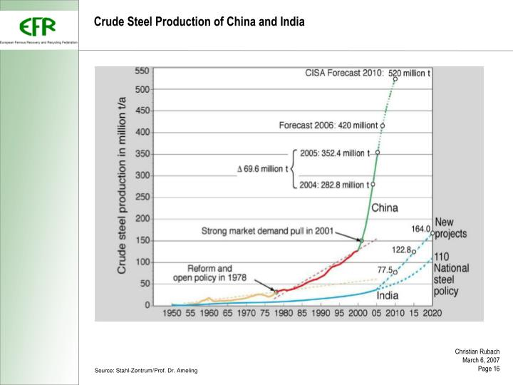 Crude Steel Production of China and India